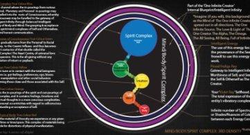 Definition of Mind, Body and Spirit Complex & Their Basic Origins