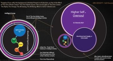"""Definition of """"Mind, Body and Spirit Totality"""" & """"Higher Self or Oversoul"""""""