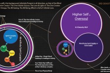 "Definition of ""Higher Self"" or ""Oversoul"" and Its Relationship with Your Physical Self"